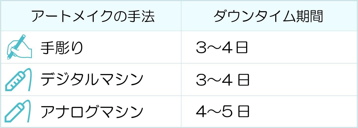 手彫り:3〜4日、デジタルマシン:3〜4日、アナログマシン:4〜5日