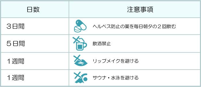 3日間:ヘルペス防止の薬を、毎日朝夕の2回飲む、5日間:飲酒禁止、1週間:リップメイクを避ける、1週間:サウナ・水泳を避ける