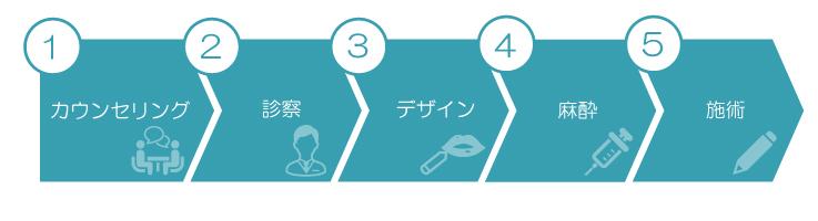 カウンセリング→診察→デザイン→麻酔→施術