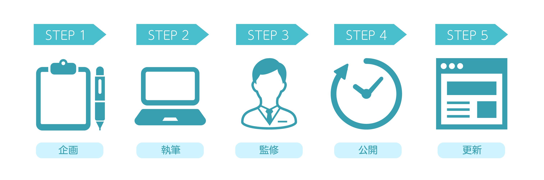 企画→執筆→監修→公開→更新