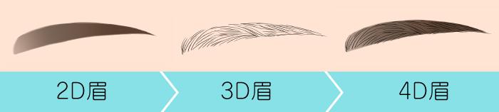 2D,3D,4D
