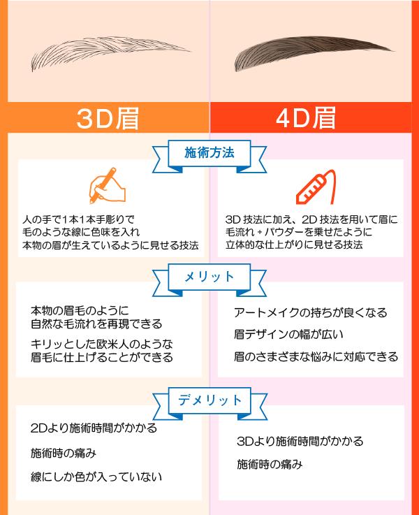 3D4Dの違い
