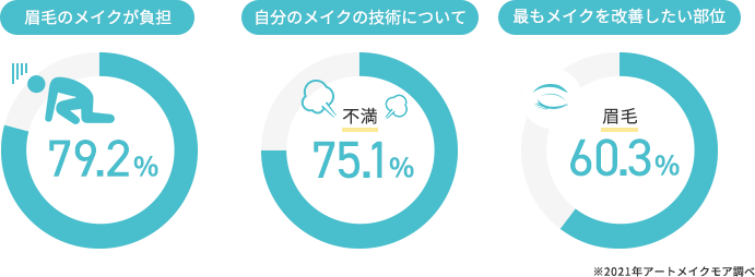 多くの女性がメイクに悩みを抱えている(75.1%)、もっともメイクを改善したい部位は眉毛である(60.3%)、しかし、眉毛のメイクを多くの女性が負担に感じている(79.2%)