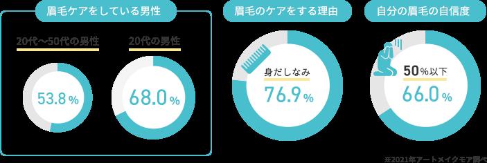 眉毛ケアをしている男性(53.8%)、20代の男性で見ると約7割(68.0%)、眉毛のケアをする理由としては「身だしなみ」(76.9%)自分の眉毛についての自信度(66%の男性が50%以下)